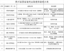 交通安全在整治 平安出行在贵州系列报道之五十二