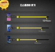 "三星Galaxy S10荣获美测评机构DisplayMate评为 ""Excellent A+"""